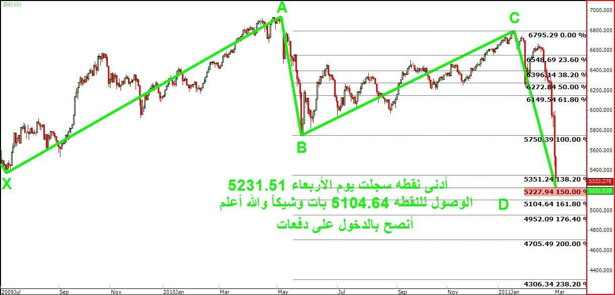 المؤشر العام بعد إغلاق الثلاثاء 1/3/2011 نادي خبراء المال