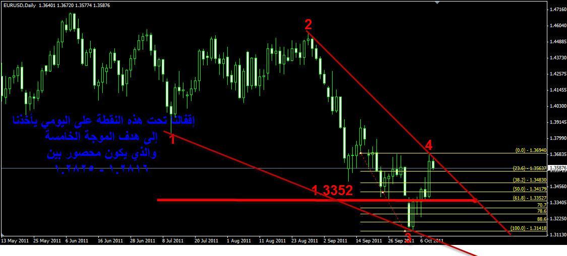 اليورو دولار ونقطة 1.3352 375127239.jpg
