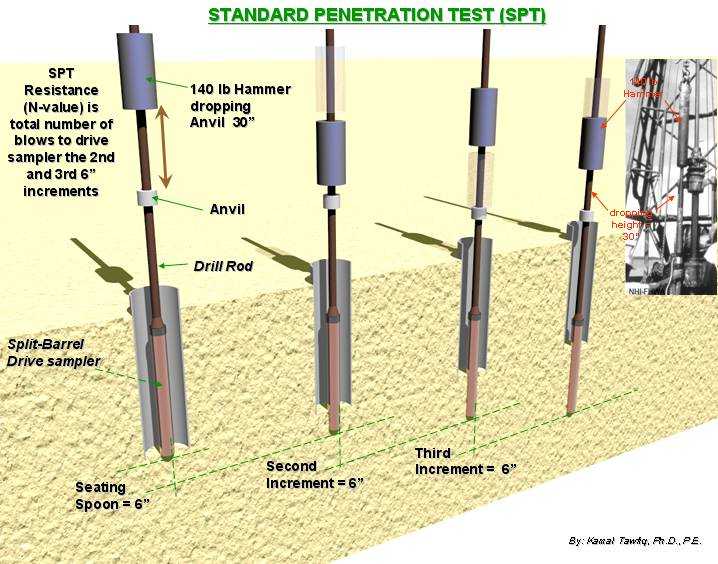 Standard penetration test procedure
