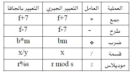 دورة الجافا الرسومية بأستخدام NetBeans ...الدرس(3)_أنواع البيانات وكيفية تمثيل الثوابت والمتغيرات و غيرهما !! 366296522