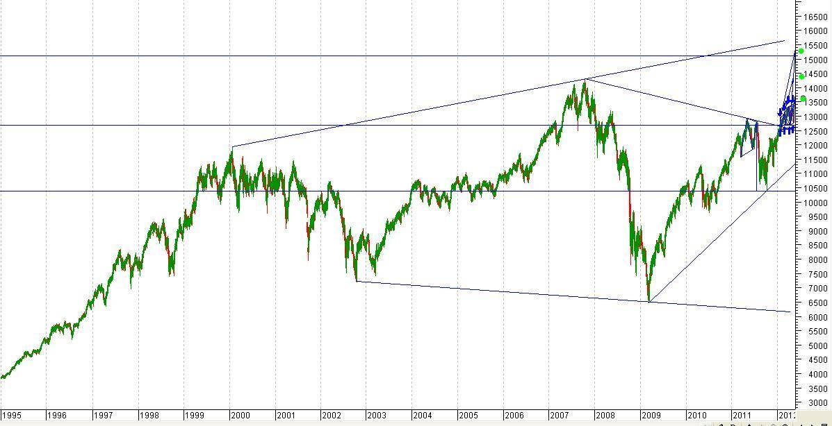 تحليل السوق الامريكي داو جونز  للسيد رامكي وشارتات مخيفة وخطيرة. نادي خبراء المال