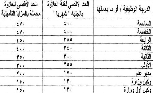 مرتبات المعلمين بعد تطبيق الحد الادنى للاجور يناير 2014