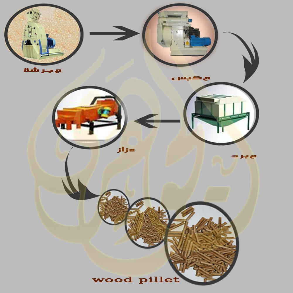 مطحنة الخشب لانتاج الوود بيلت( مصبعات الخشب) wood pellet الج 718285814