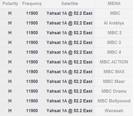 كيفية ضبط تردد قناة MBC PRO SPORTS الجديد