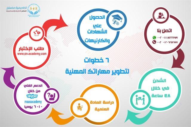 موسوعه المحاسب البنكى المعتمد فيديو
