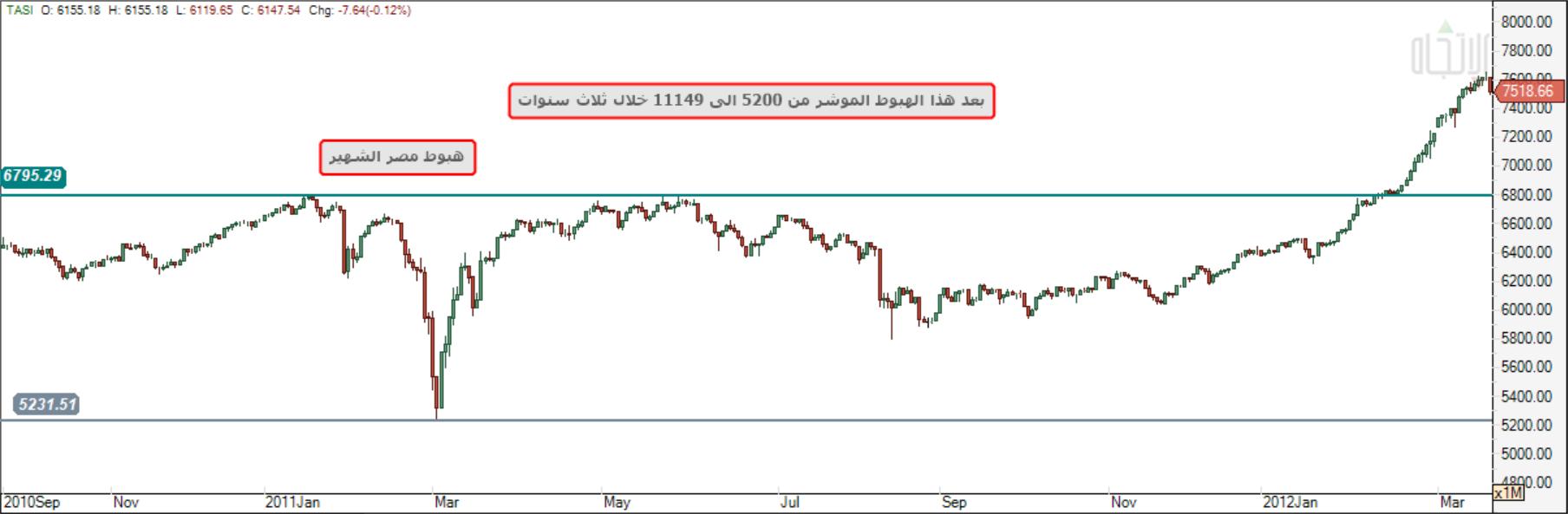 موشر الاسهم السعودي خلال ماتبقى 2018