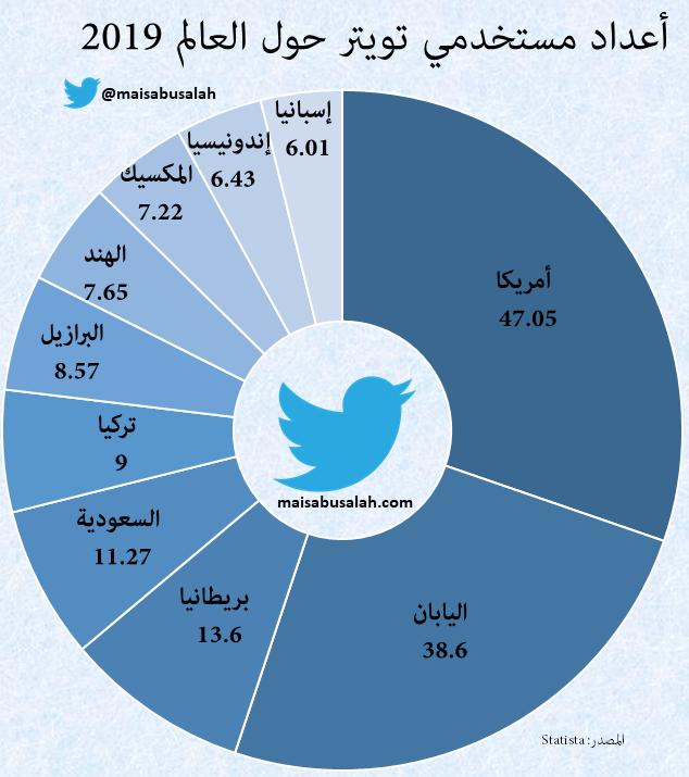 انفوجرافيك تسويق إلكتروني وإعلام اجتماعي بالعربي